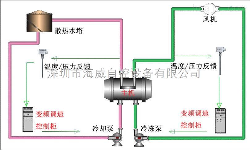 中央空调水泵水塔变频节能控制系统